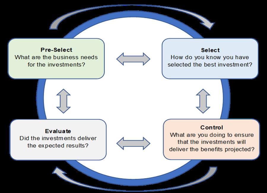 CPIC Process