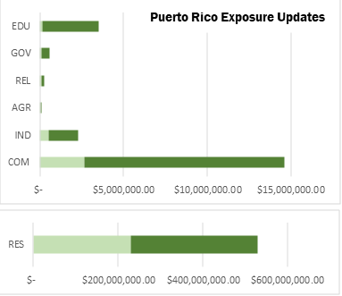 Graph showing building values exposed to natural hazards in Puerto Rico by census occupancy type according to previous Hazus data and updated data.