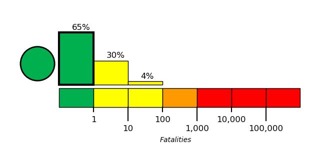 Graph indicating low likelihood of casuality