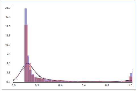 Graph showing Predictions of Train and Validation