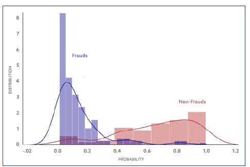 Graph showing TPR vs. FPR, Frauds and Non-Frauds
